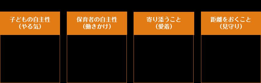 4つの基礎石